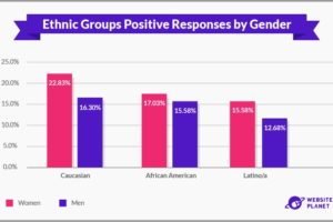 http://jump.eu.com/wp-content/uploads/2020/12/Ethnic-Groups-Positive-Responses-by-Gender.jpg